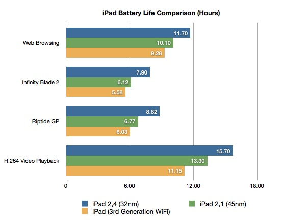 iPad Battery Life Comparison