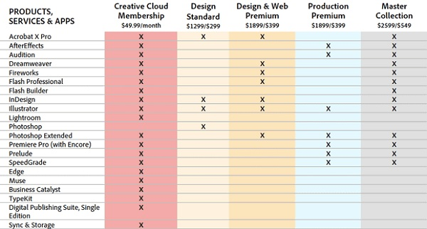 Creative Suite 6 Comparison