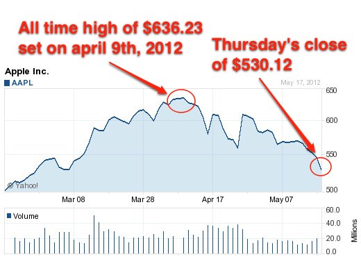 ThMonth AAPL Chart