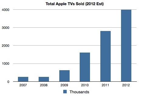 Apple TV sales, tot.