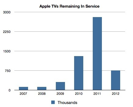 Apple TVs in service