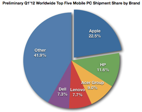 Q1 2012 Mobile PC Share