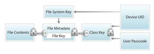 Diagram from iOS Security Guide