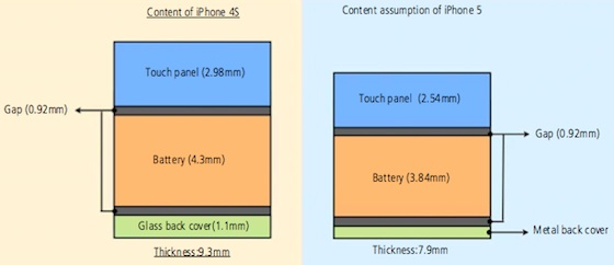 In-Cell Display Comparison
