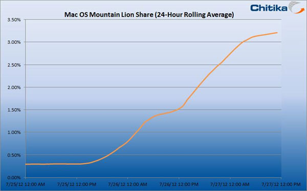 Mountain Lion Adoption Curve