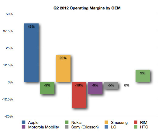 Operating Margins by OEM