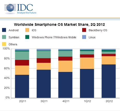 IDC 2Q2012 Mobile Shipments