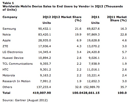 Gartner 2q2012 Hardware Sales