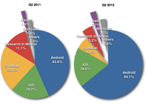 Gartner Smartphone Share