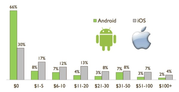 OPA Android vs iOS Paid Apps