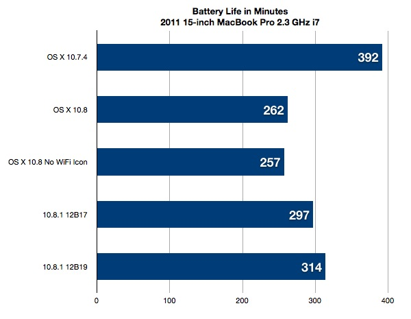 Mountain Lion 10.8 Battery Life Chart