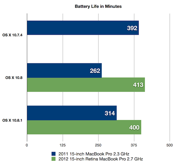 Mountain Lion 10.8 Retina MacBook Pro Battery Life