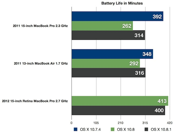 Mountain Lion 10.8 Battery Life MBP MBA Retina