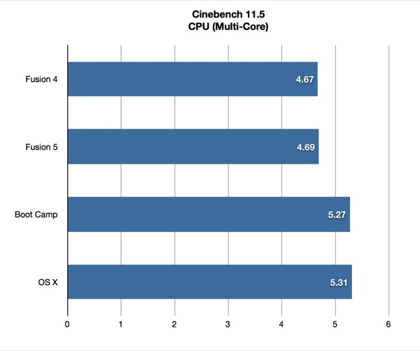 Cinebench Fusion 5 Multi-Core Benchmark