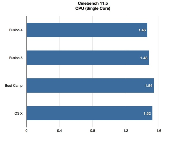 Cinebench Fusion 5 Single Core CPU Benchmark