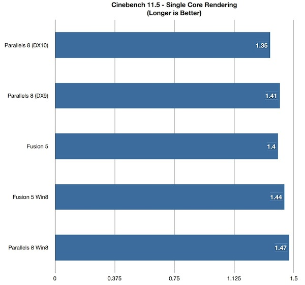 Cinebench Single Core
