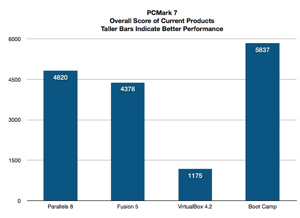 Benchmarking Parallels, Fusion, and VirtualBox Against Boot
