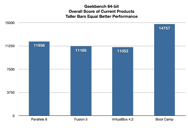 VM Benchmarks Geekbench Overall