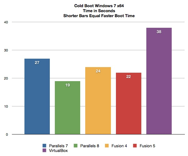 VM Benchmarks Cold Boot Time