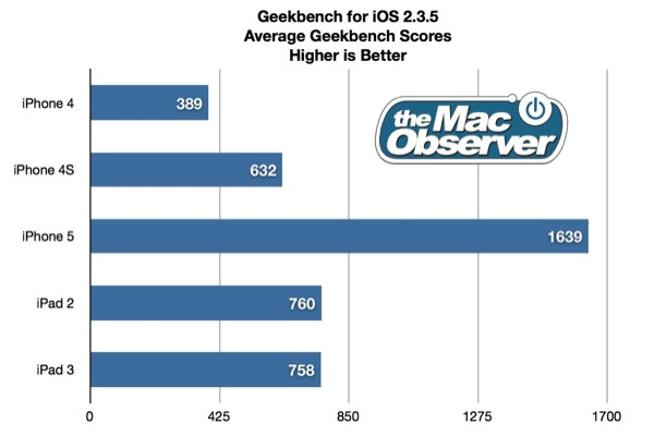 TMO's benchmarks show the iPhone 5 is substantially faster than previous models