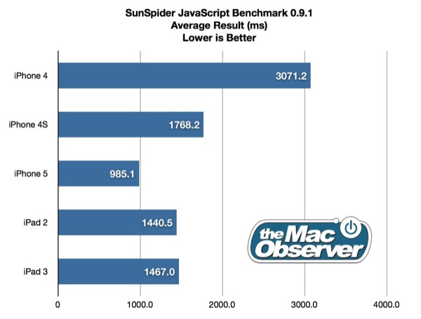 iPhone 5 Benchmarks - SunSpider