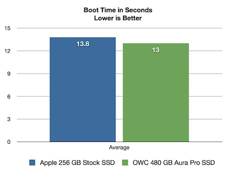 Aura Pro SSD Boot Time