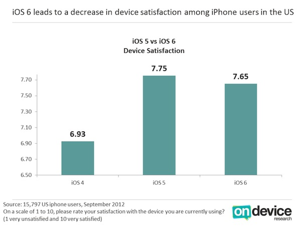 iOS 6 Customer Satisfaction