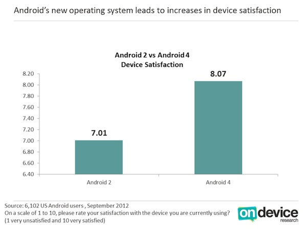 Android User Satisfaction