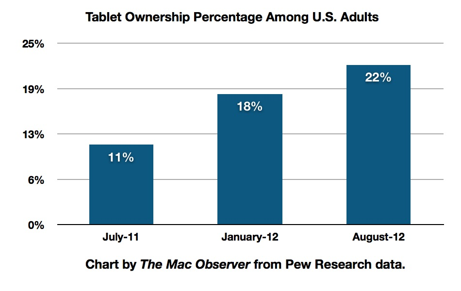Pew Tablet Share By Year