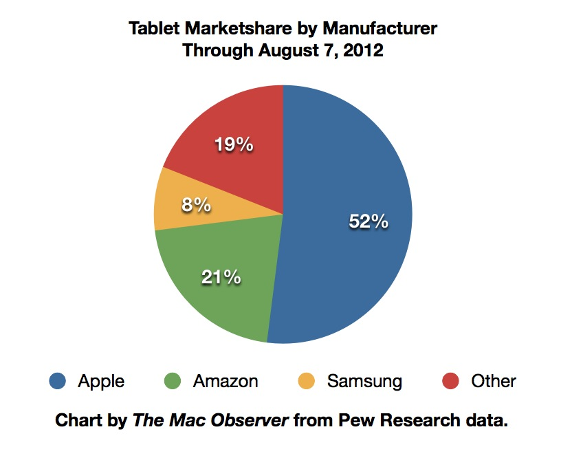 Pew Tablet Marketshare