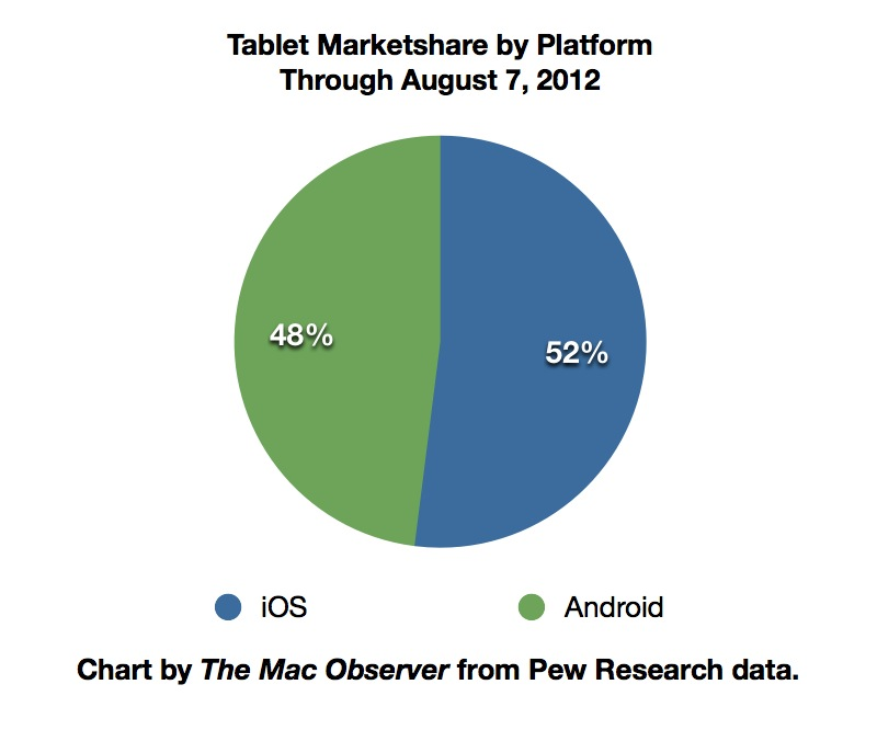 Pew Tablet Share By Platform