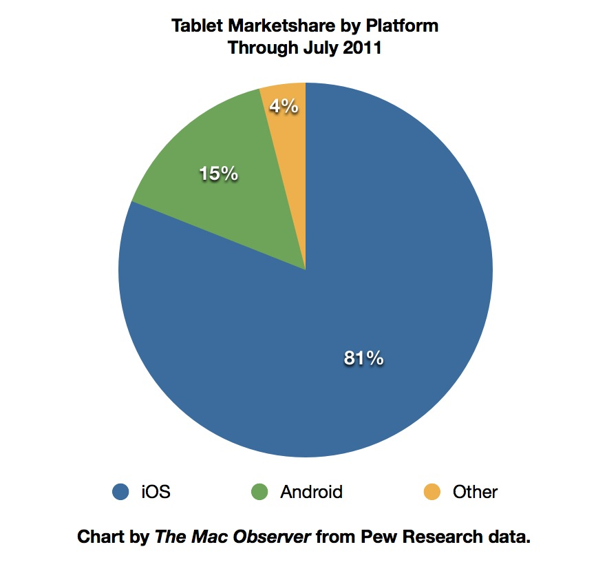 Pew Tablet Marketshare 2011