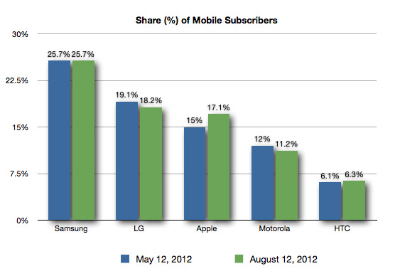 comScore Mobile Data