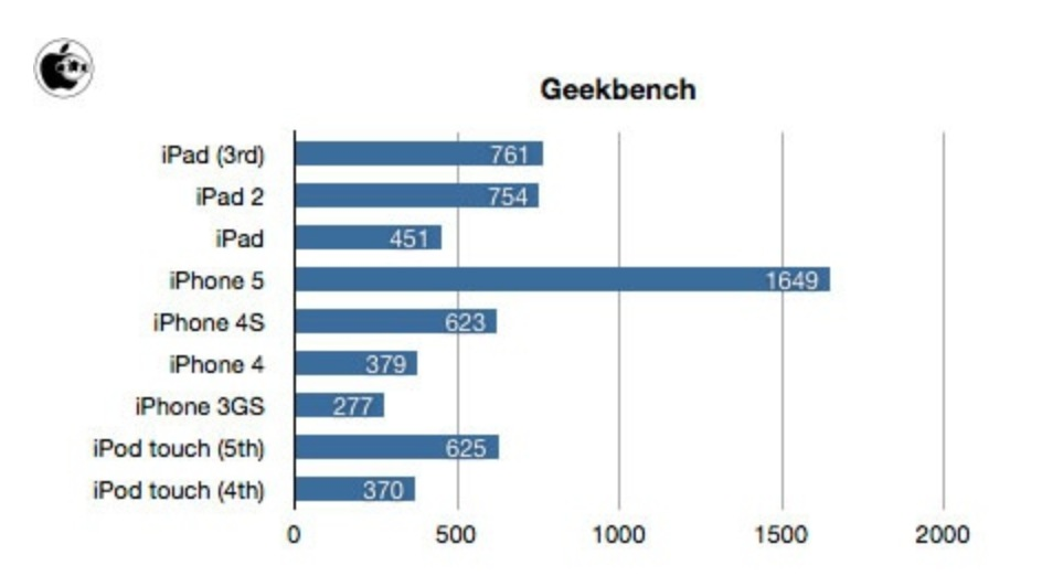 iPod touch Geekbench