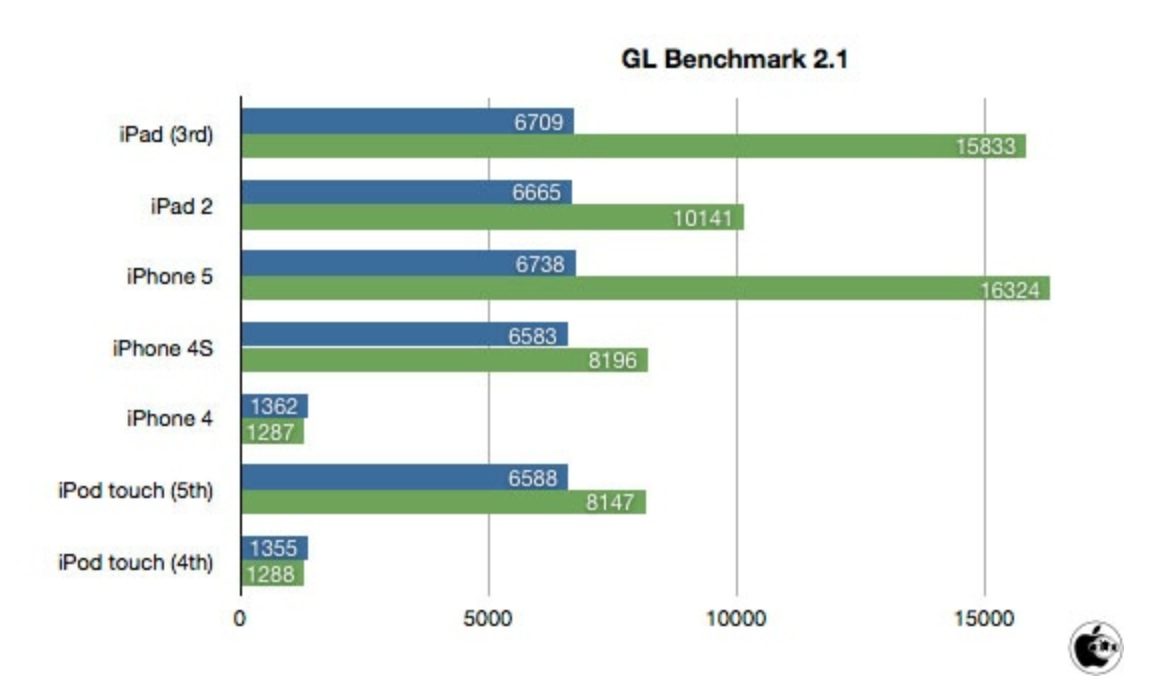 iPod touch GLBenchmark