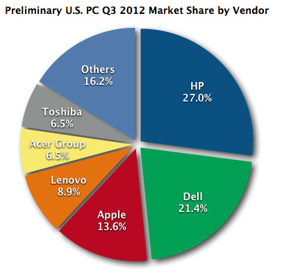 Q3 U.S. PC Market Share
