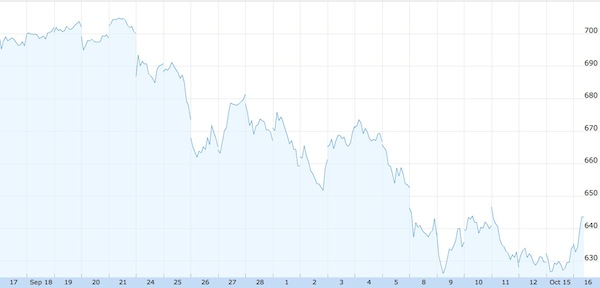 Apple Share Price Through October 16