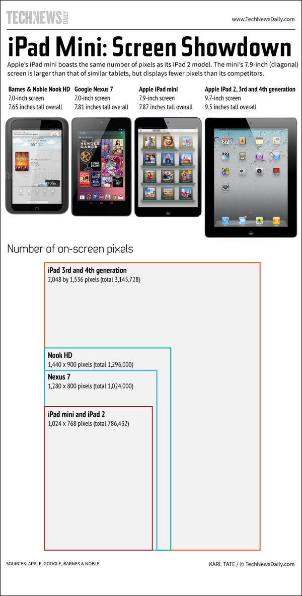 iPad Mini Tablet Comparison Nexus 7 Nook HD