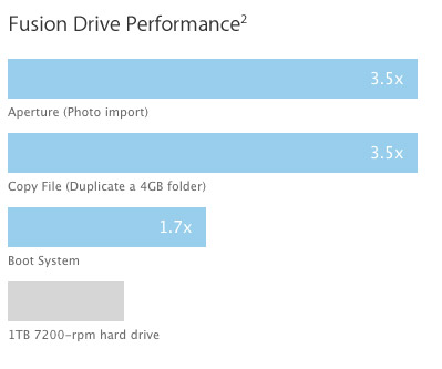 Apple Fusion Drive Performance Chart