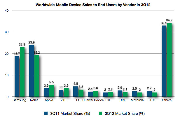 Handset Sales by Vendor