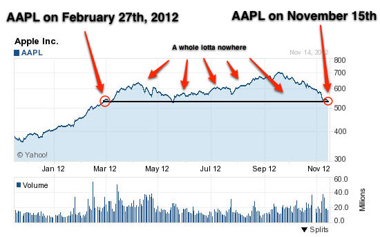 AAPL Chart for the Year