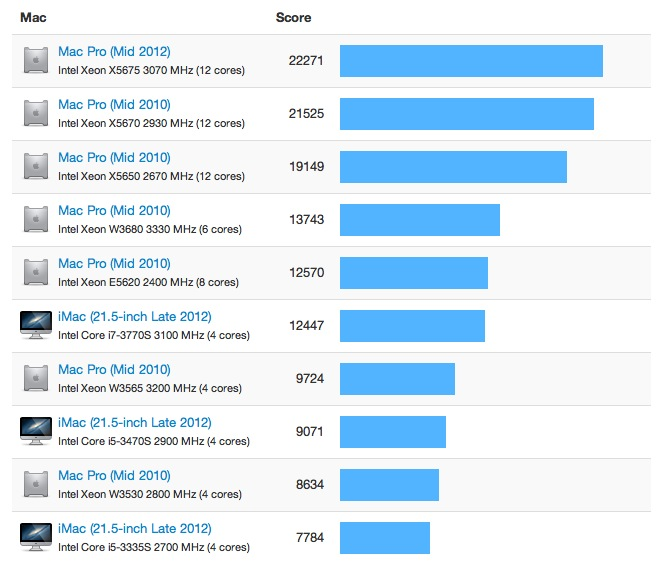 2012 iMac Geekbench Results