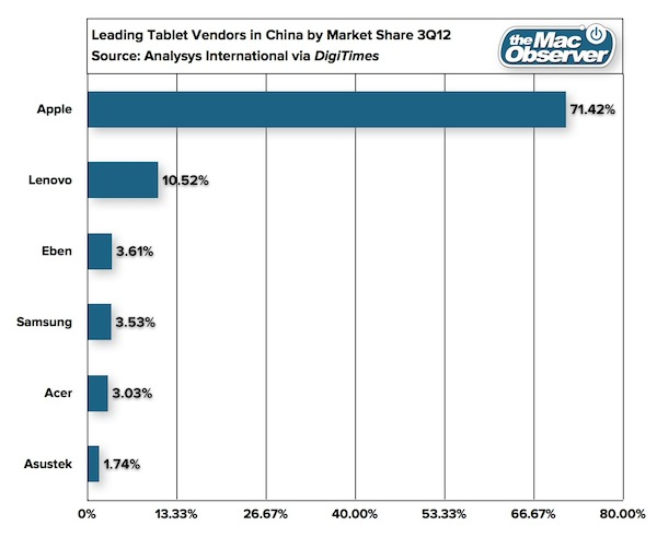 China's 3Q12 Tablet Market Share