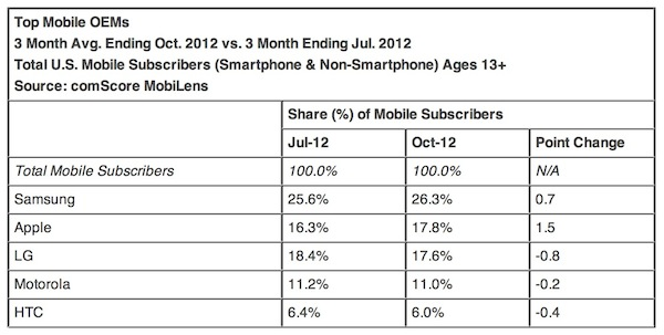October 2012 comScore Data