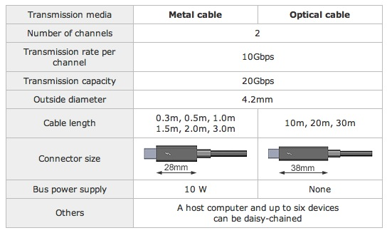 Optical vs Copper Thunderbolt Cables