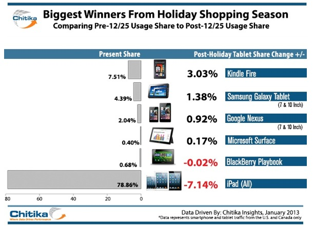 Chitika Tablet Post-Christmas Web Share iPad Kindle Fire Android