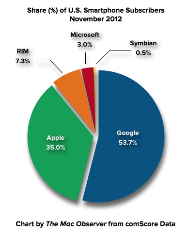 November 2012 comScore Usage Share Smartphone Platforms