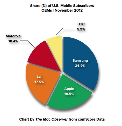 November 2012 comScore Mobile Usage Share