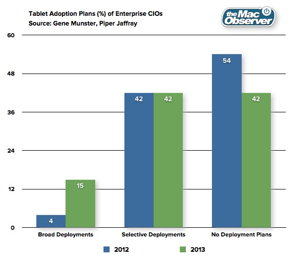 iPad Enterprise Adoption 2013