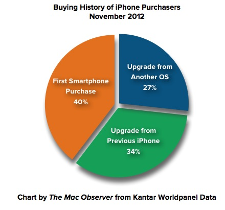 Kantar Worldpanel Smartphone iPhone Buying History